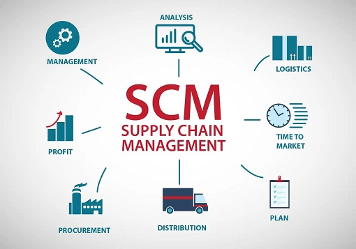 A complete guide on supply chain management