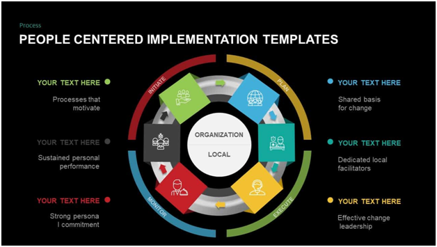 PCI(People-Centred Implementation) Template