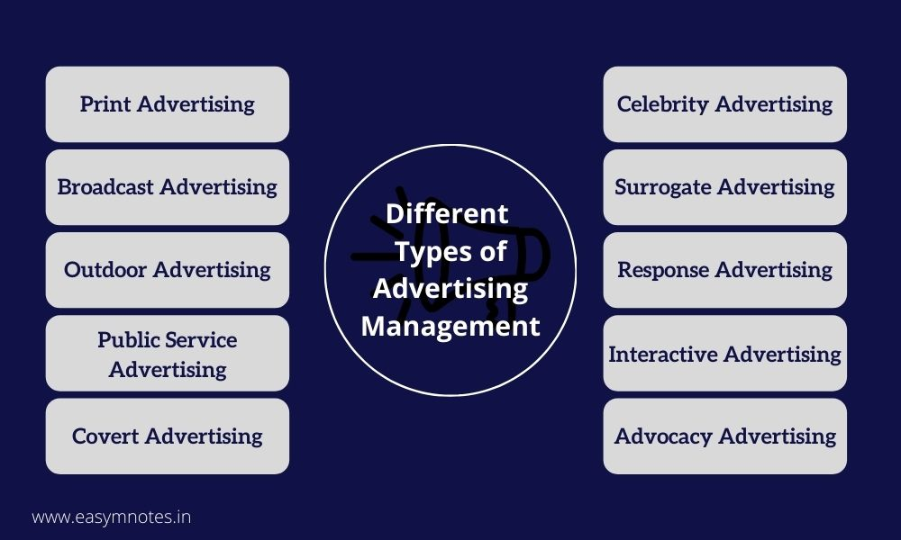 Different Types of Advertising Management