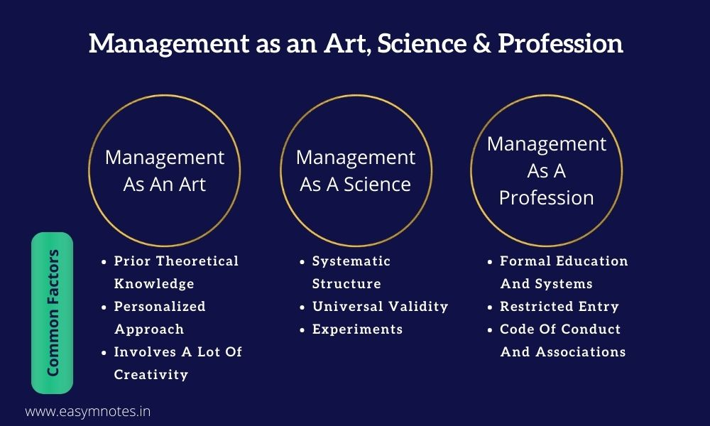 Management as an Art, Science & Profession