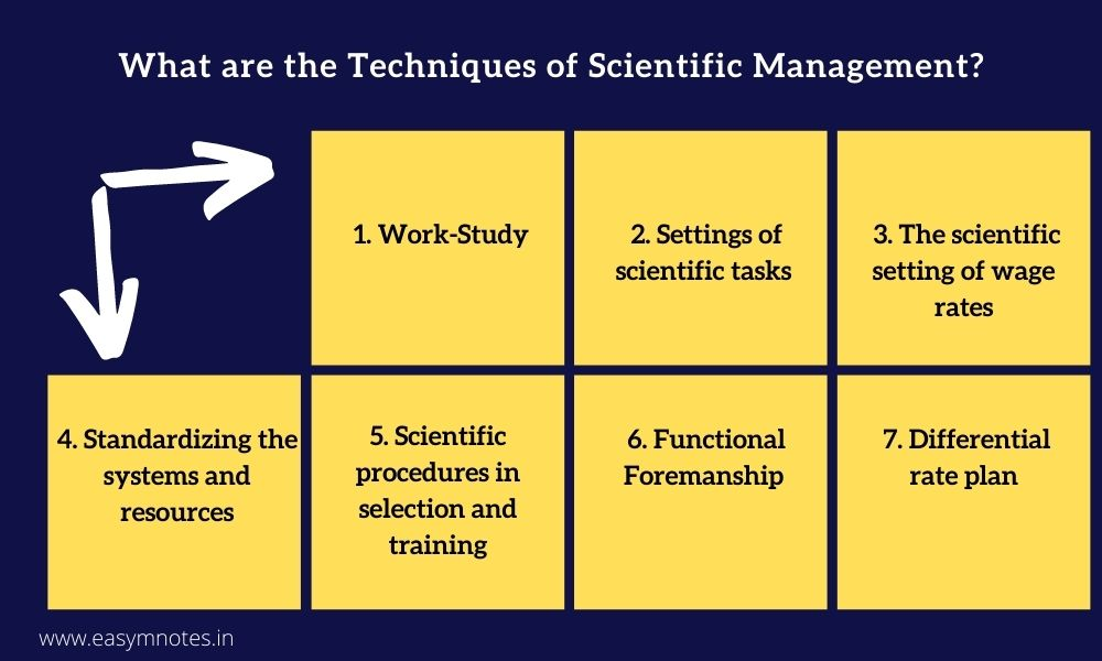 What are the Techniques of Scientific Management